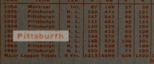 1964 Topps 440 Clemente Pittsburfh